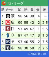 セリーグ順位表