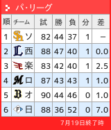 パリーグ順位表